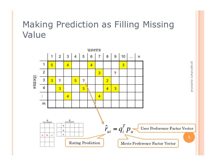 Making Prediction as Filling MissingValue                                     users              1   2   3     4    5    6...