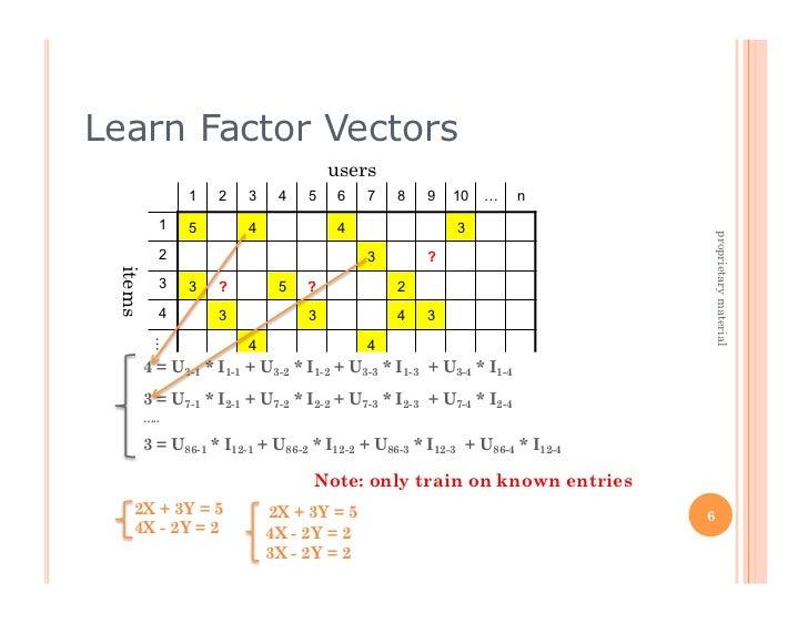 Learn Factor Vectors                                  users             1   2   3    4   5    6   7    8    9   10   …    ...