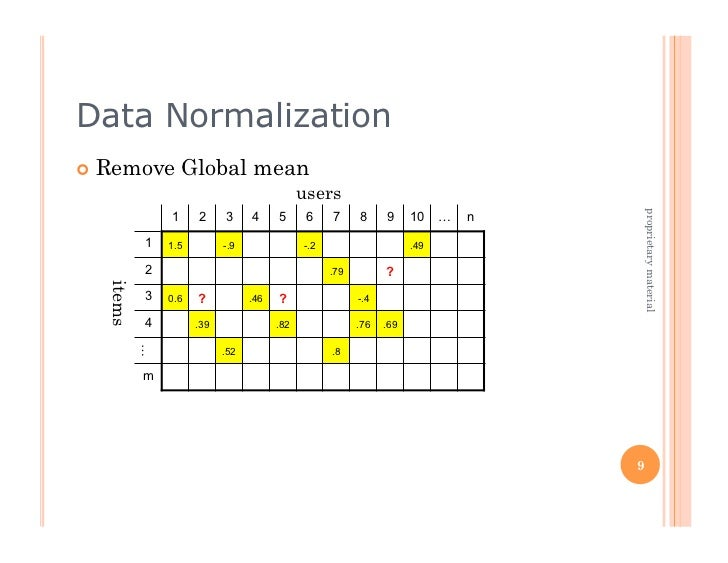Data Normalization Remove         Global mean                                            users                          ...
