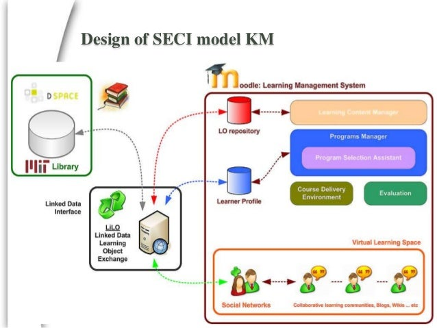 the applicability of the seci model The applicability of the seci model to multi-organisational endeavours: an integrative review.