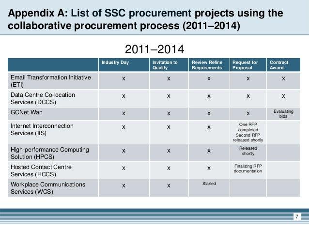 generating reviewing procurement requirements and Procurement and requirements planning  reviewing resource requirements plans  generating material requirements plans.