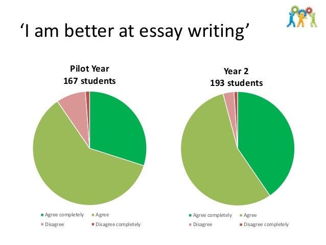 Collaboration essay paper