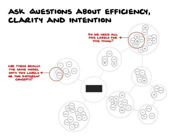 Collaborative Information Architecture