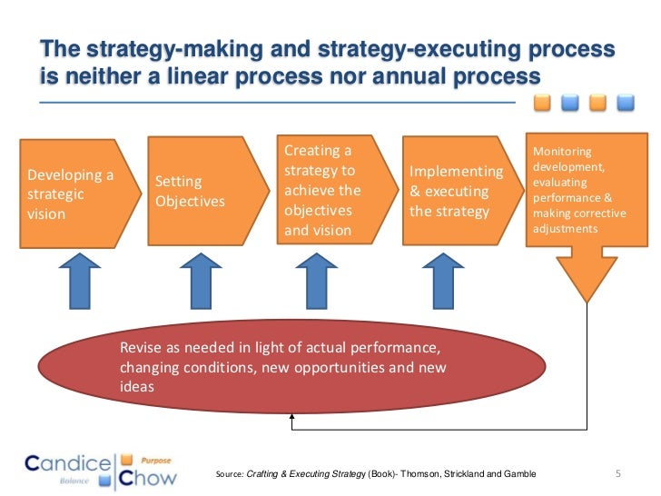 executing strategies Bridge the gap between strategy and execution strategies can only be well executed if an organization aligns the goals and initiatives of business units and functional groups with the broader vision for the way ahead.