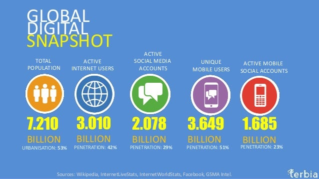 Image result for advance digital marketing