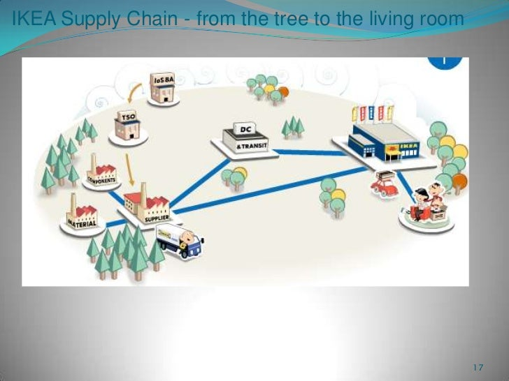ikea outsourcing strategy Ikea's low price strategy  this strategy is not only beneficial to ikea's production design but  outsourcing logistics operations to a 3pl.