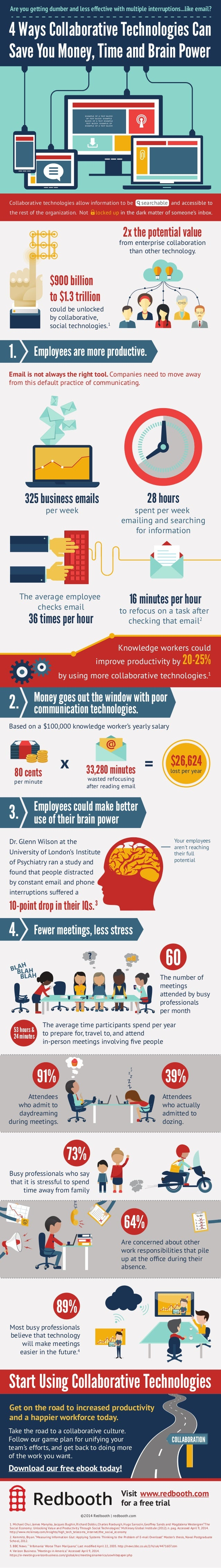 4 Ways Collaborative Technologies Can Save You Money, Time and Brain Power Are you getting dumber and less effective with ...