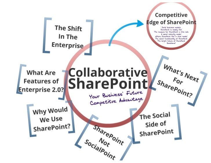 Collaborative SharePoint: Your Business' Future Competitive Advantage