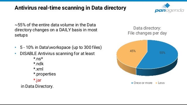 Antivirus real-time scanning in Data directory ~55% of the entire data volume in the Data directory changes on a DAILY bas...