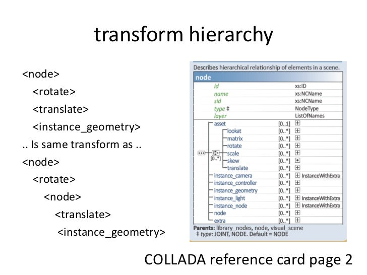 transform hierarchy<br /><node><br />    <rotate><br />    <translate><br />   <instance_geometry><br />.. Is same transfo...