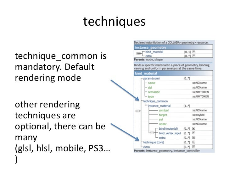 techniques<br />technique_common is mandatory. Default rendering mode<br />other rendering techniques are optional, there ...