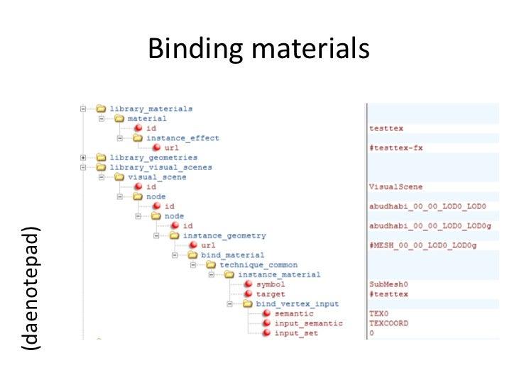 Binding materials<br />(daenotepad)<br />