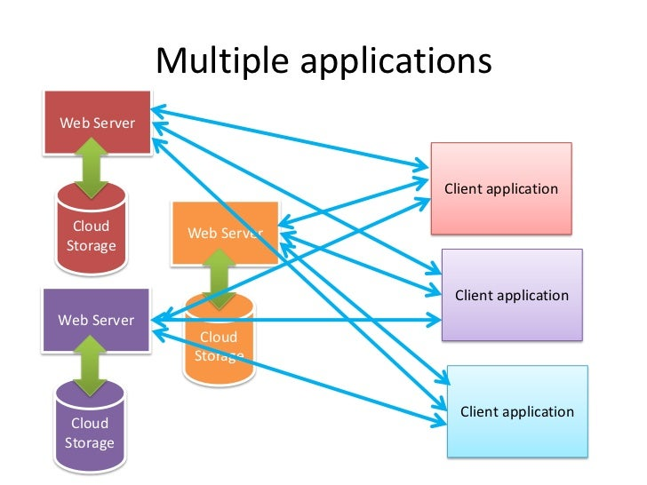 Code on demand Servers are able to temporarily extend or customize the functionality of a client by transferring logic to ...