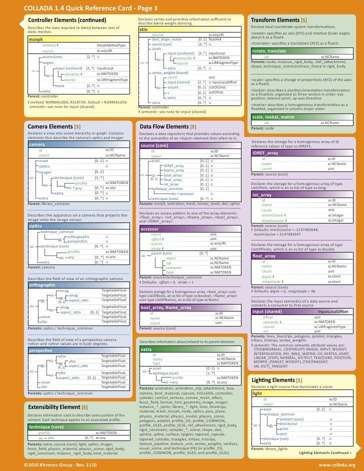 Collada Reference Card 1.4 Slide 3