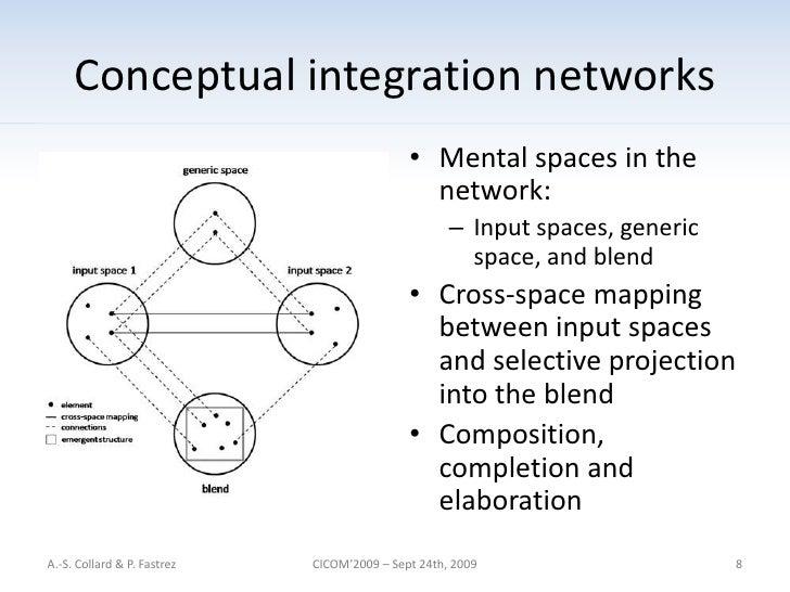 Structural metaphor