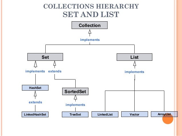 Collection Framework In Java