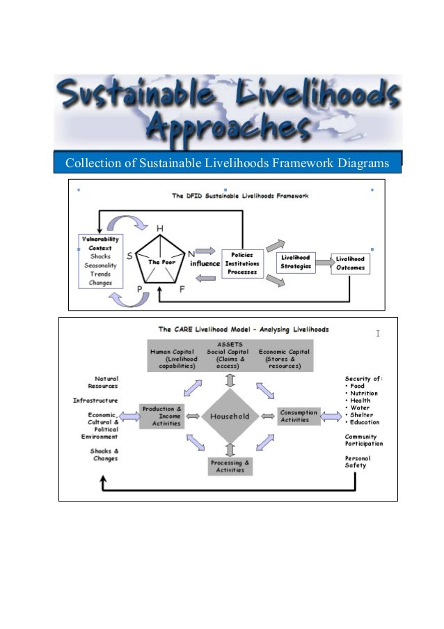 Collection of Sustainable Livelihoods Framework Diagrams