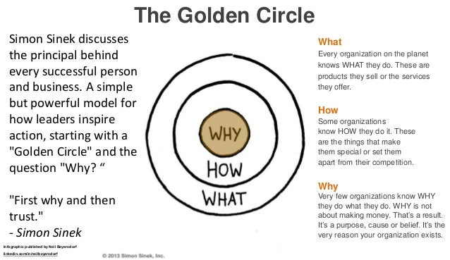 how to start with why