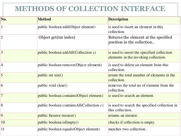 Collections Api - Java Slide 3