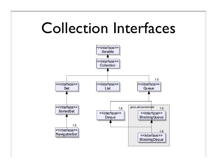 Java Collections API