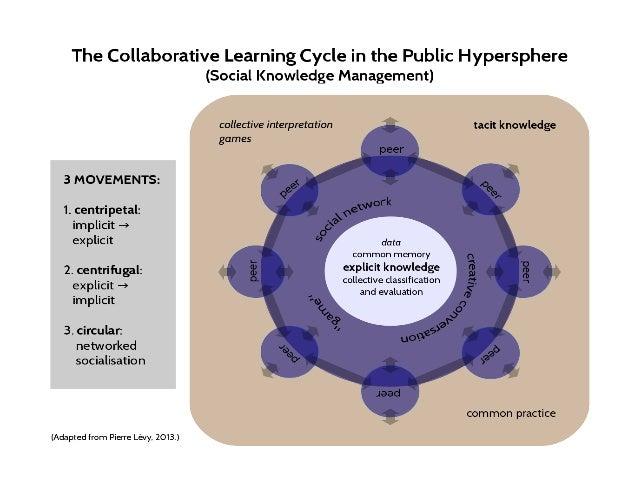 Collective Intelligence - Prof Pierre Levy SENAC - Março 2014