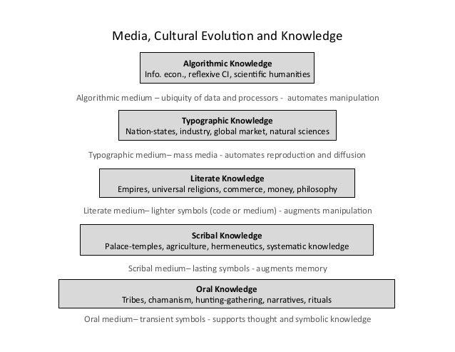 Algorithmic  Knowledge   Info.  econ.,  reflexive  CI,  scien&fic  humani&es   Typographic  Knowledge   ...