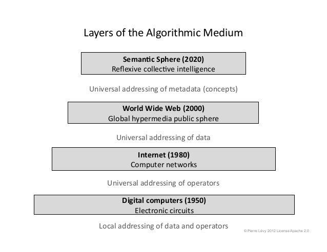 Seman0c  Sphere  (2020)   Reflexive  collec&ve  intelligence   World  Wide  Web  (2000)   Global  hyp...