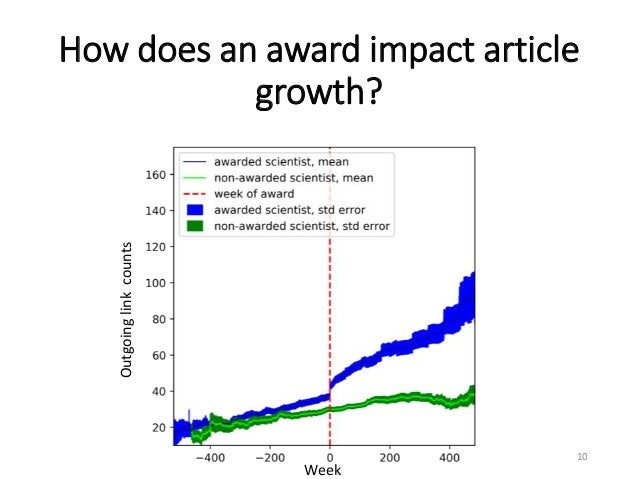 How does an award impact article growth? 10 Outgoinglinkcounts Week