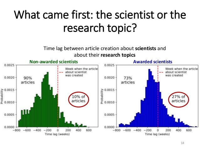 What came first: the scientist or the research topic? 14 Non-awarded scientists Awarded scientists Time lag between articl...