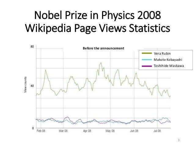 Nobel Prize in Physics 2008 Wikipedia Page Views Statistics 3 80 40 0 Before the announcement Viewcounts Vera Rubin Makoto...