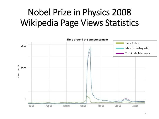Nobel Prize in Physics 2008 Wikipedia Page Views Statistics 4 2500 1500 0 Time around the announcement Viewcounts Vera Rub...