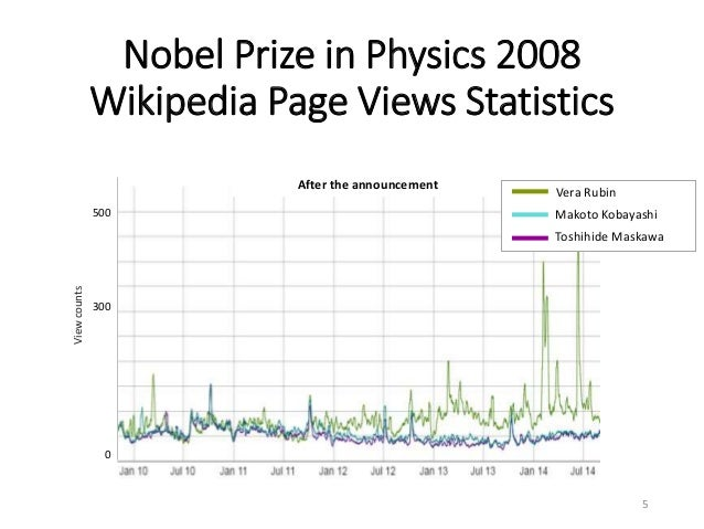 500 300 0 After the announcement Viewcounts Nobel Prize in Physics 2008 Wikipedia Page Views Statistics 5 Vera Rubin Makot...
