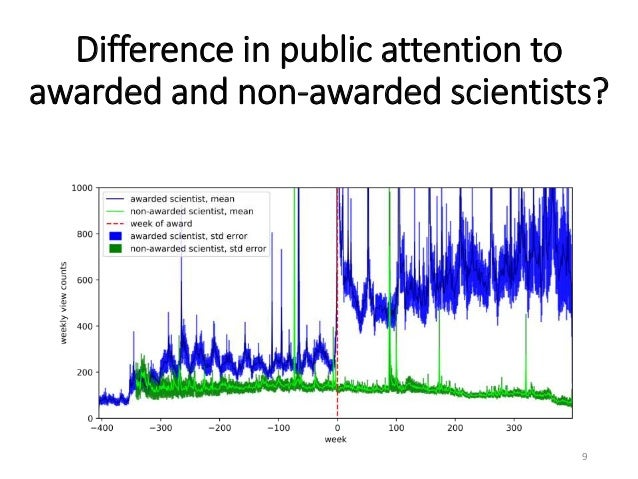 Difference in public attention to awarded and non-awarded scientists? 9