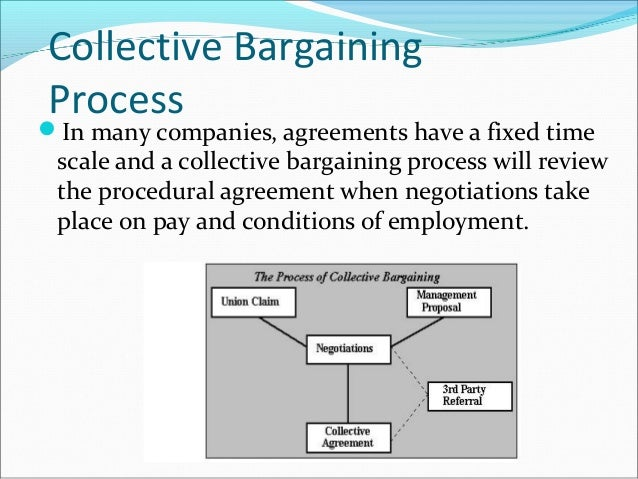 Collective Bargaining 7 638gcb1399440333