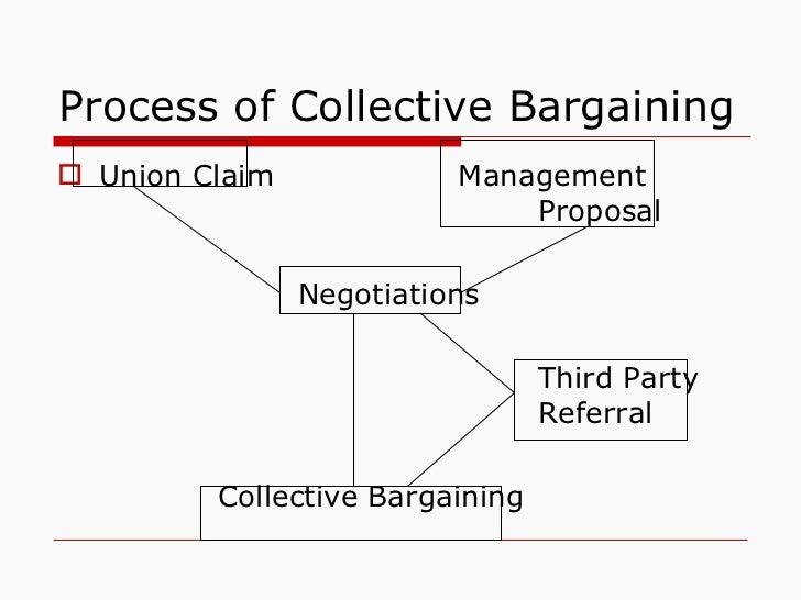 Process of Collective Bargaining <ul><li>Union Claim Management  Proposal </li></ul><ul><li>Negotiations </li></ul><ul><li...