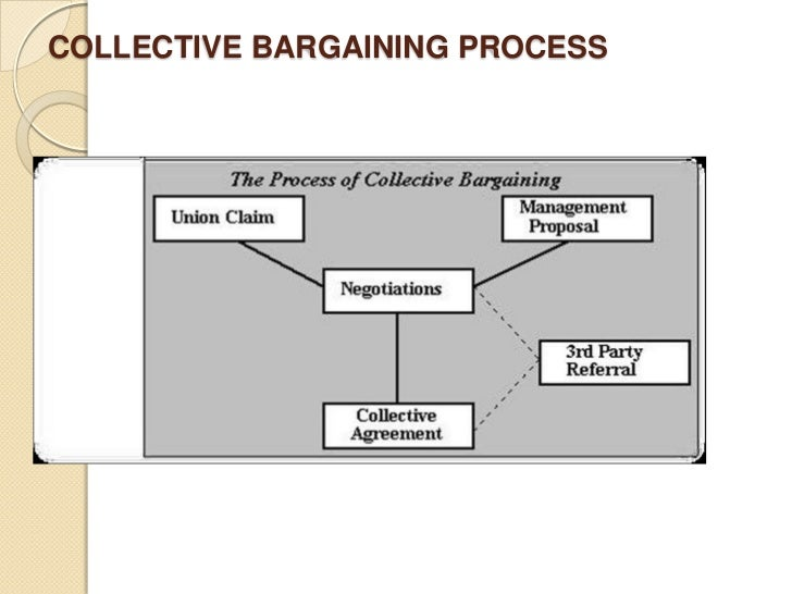 Collective barganing collective bargaining may be the best alternative 15 platinumwayz
