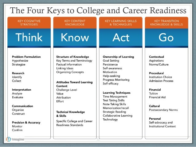 Other Editions for Keys To College Success - Text Only