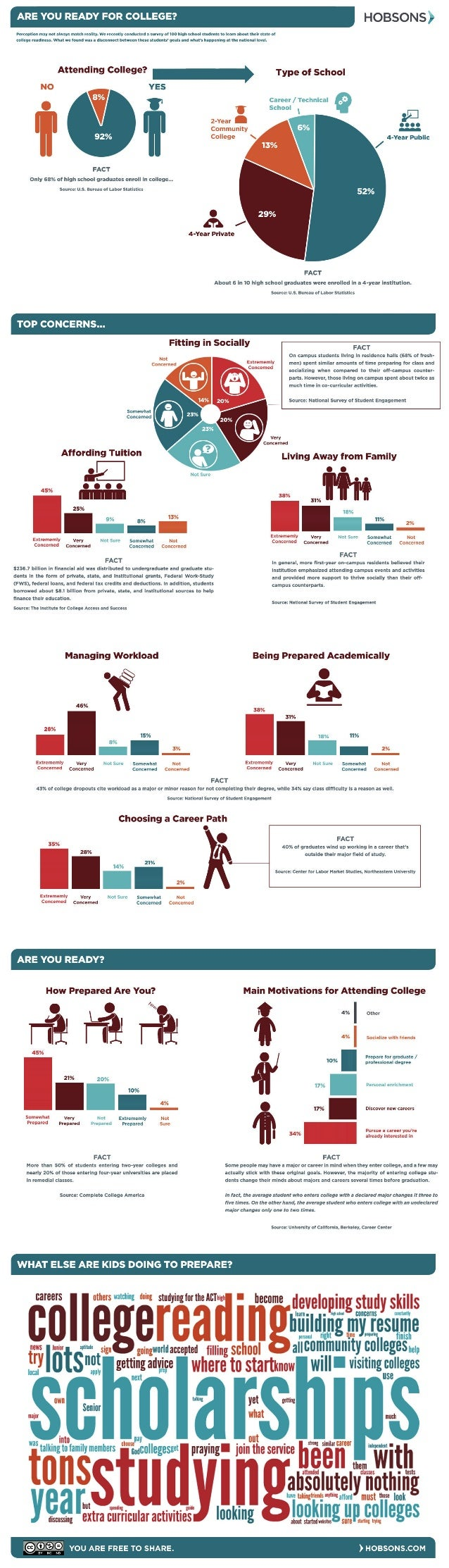 College Readiness Gap Infographic