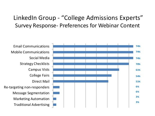 "LinkedIn Group - ""College Admissions Experts"" Survey Response- Preferences for Webinar Content Traditional Advertising Mar..."