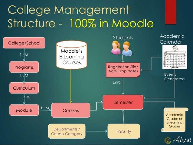 College/SchoolProgramsCurriculumModule CoursesDepartments /Course CategoryFacultySemesterAcademicGrades orE-learningGrades...