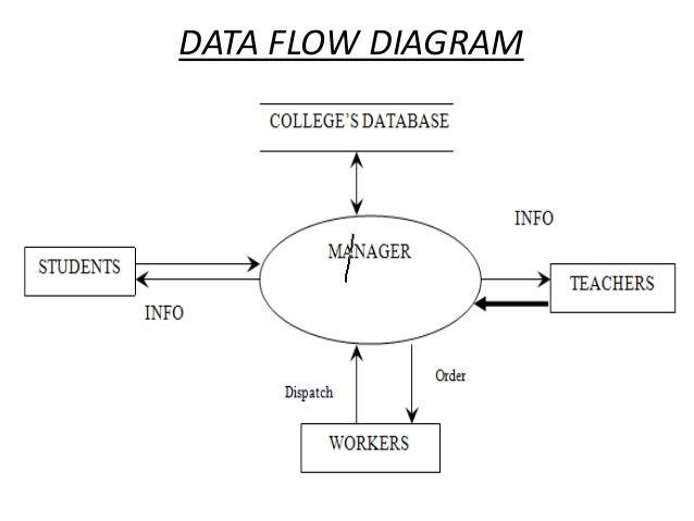 Data flow diagram college management system pdf basic guide wiring college management system ppt rh slideshare net data flow diagram autocad data flow diagram android ccuart Choice Image