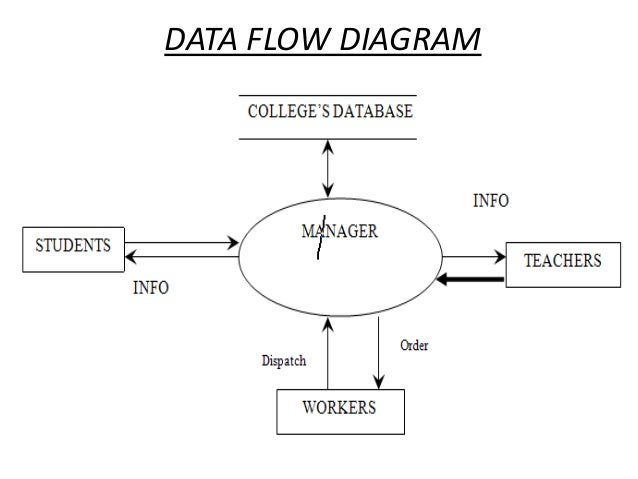 school data flow diagram college management system ppt