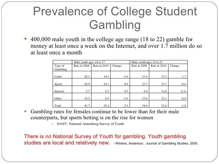 Online gambling college students animal slot machines