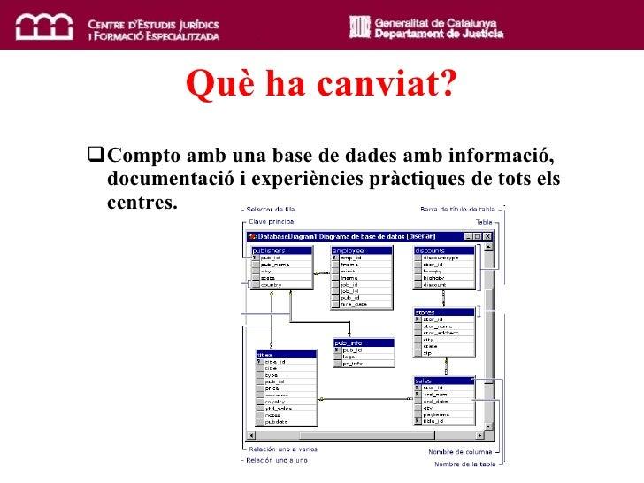 Qu è  ha canviat? <ul><ul><li>Compto amb una base de dades amb informació, documentació i experiències pràctiques de tots ...