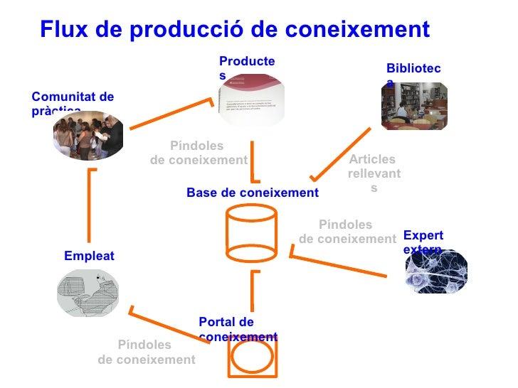 Base de coneixement Portal de coneixement Empleat Biblioteca Productes Expert extern Articles  rellevants Píndoles  de con...