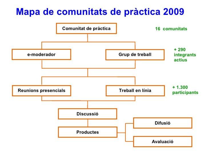 Grup de treball Comunitat de pràctica e-moderador Discussió Productes Difusió Avaluació 16  comunitats + 290 integrants ac...