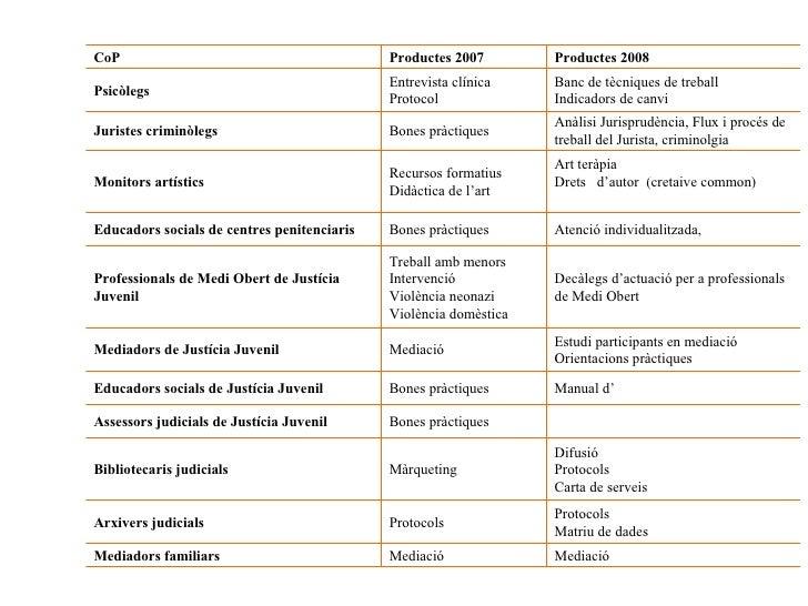 Mediació Mediació Mediadors familiars Protocols Matriu de dades Protocols Arxivers judicials Difusió Protocols Carta de se...