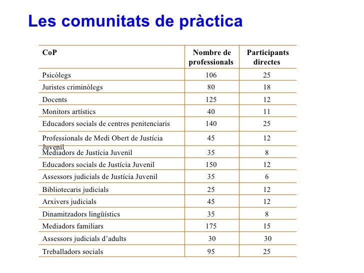 Les comunitats de pràctica 15  175  Mediadors familiars 30 30 Assessors judicials d'adults 25  8  12  12  6  12  8  12  25...