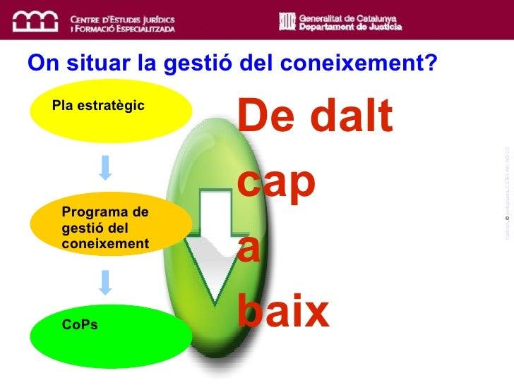 On situar la gestió del coneixement? Cadira5 . ©  jordigraells .  CC BY-NC-ND 2.0 Pla estratègic Programa de  gestió del c...