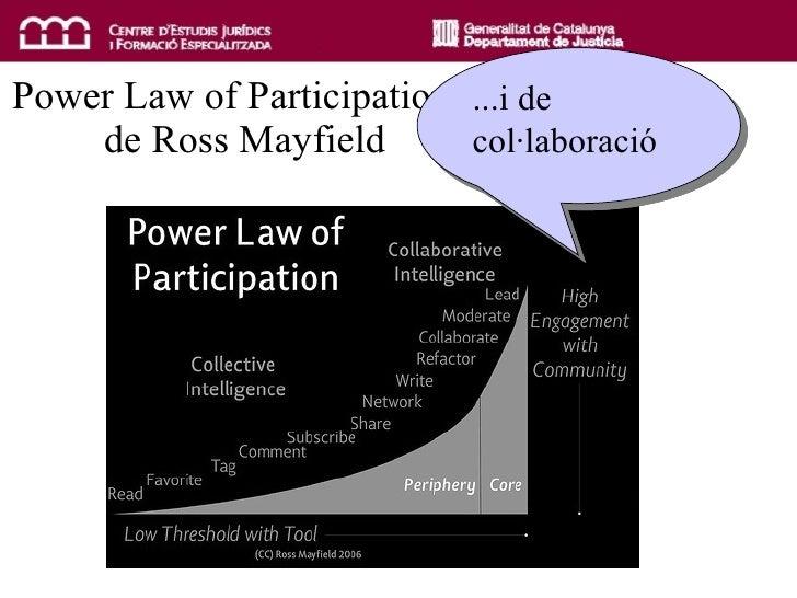 """Power Law of Participation""""  de Ross Mayfield ...i de col·laboració"""